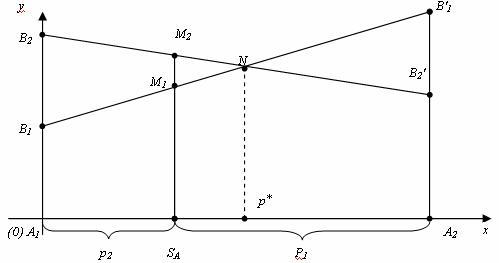 Графоаналитический способ решения матричных игр
