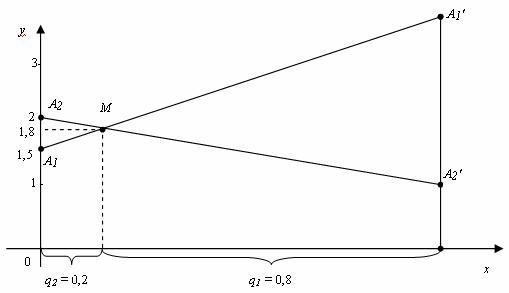 Решение игры в смешанных стратегиях геометрическим методом