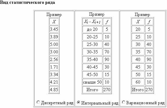 Вид статистического ряда