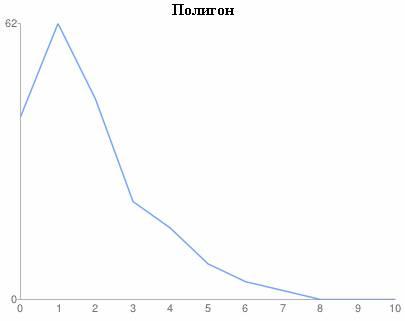 Полигон частот для закона Пуассона