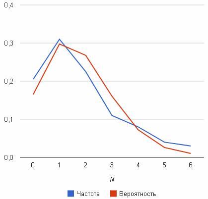 Гипергеометрическое распределение. определение шпаргалка
