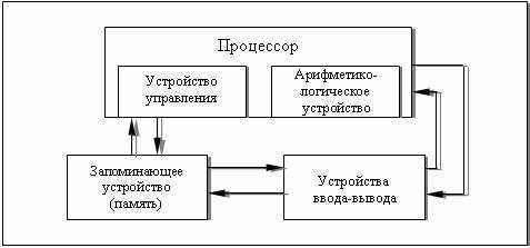 Архитектура машины фон Неймана