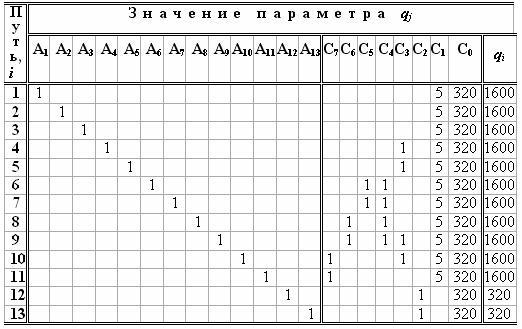 Матрица расчетов объемов экономической информации