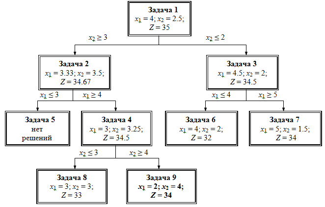 Дерево решения задачи методом ветвей и границ