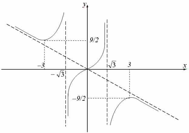 Алгоритм исследования построения графика функции