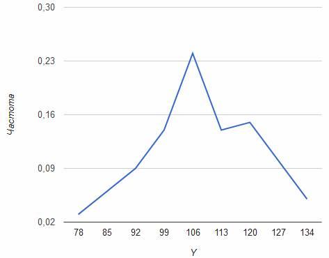 Полигон частот для СВ Y
