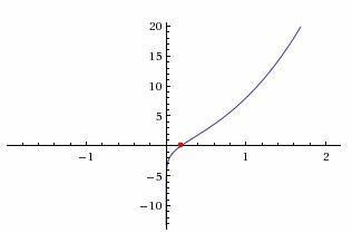 Вычислить корень c njxmyjcnm.math semestr