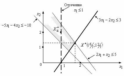 Геометрическая интерпретация отсечения Гомори