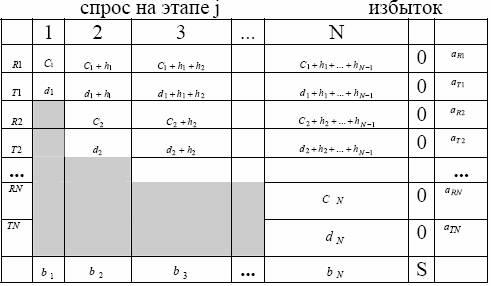 Мат модели транспортные задачи и их решение примеры решения задач по концентрациям раствора